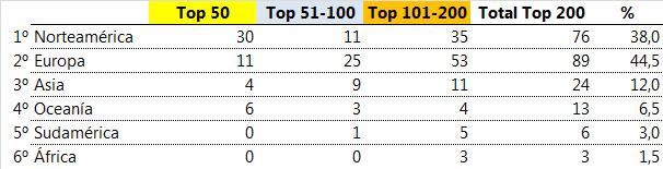 Ranking QS Communication & Media 2015 - Regions